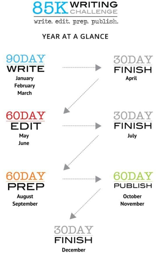 85K 90 Day Writing Challenge - Year at a Glance