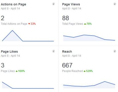 Facebook Insights for 7 days. Analystics to help you see what's going on with your Social media