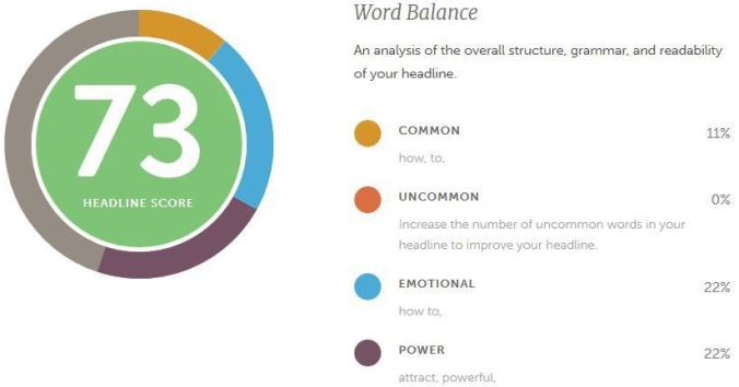 Image: Word balace score chart from CoSchedule's Headline Analyzer