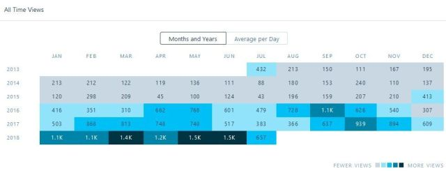 Image month and year al time stats