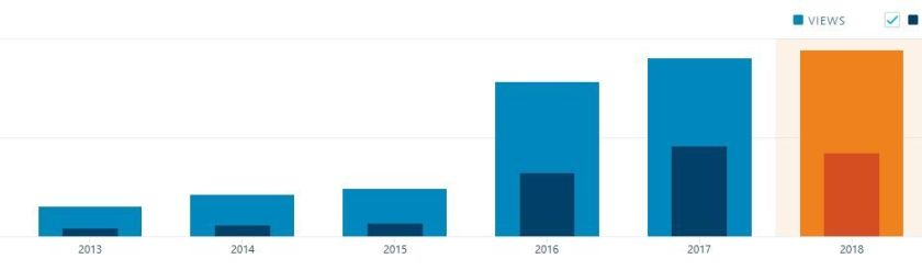 Image of blog stats per year