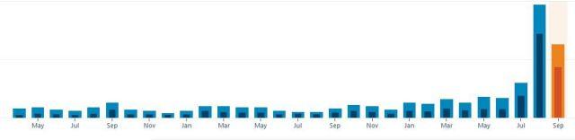 Screenshot of blog stats graph