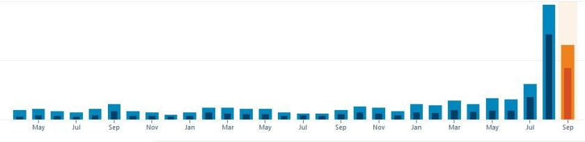Screenshot of blog stats graph