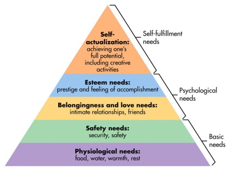 Maslows Hierarchy of Needs Triangle